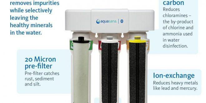 Tap Water Filter Aquasana Water Filter Review