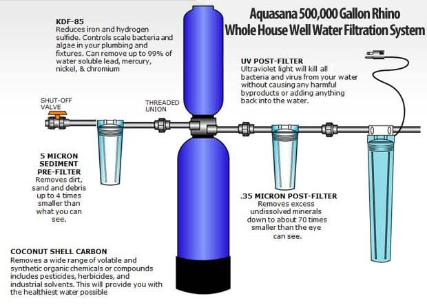 best well water filter system